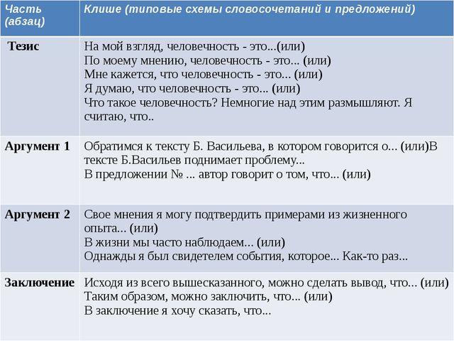 Часть (абзац) Клише (типовые схемы словосочетаний и предложений) Тезис На мо...