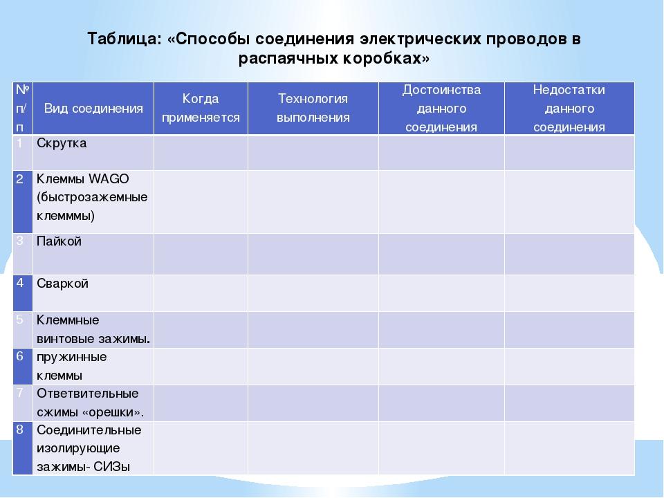 Таблица: «Способы соединения электрических проводов в распаячных коробках» №...