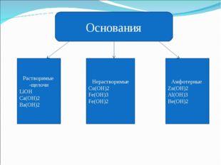 Основания Растворимые щелочи LiOH Ca(OH)2 Ba(OH)2 Нерастворимые Cu(OH)2 Fe(OH
