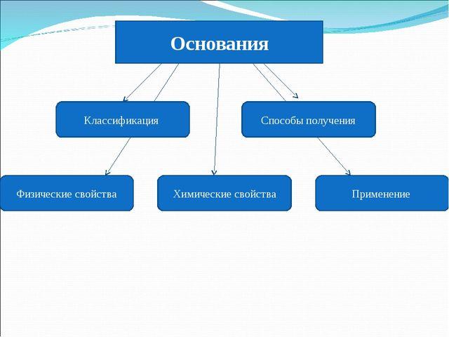 Основания Классификация Способы получения Физические свойства Химические свой...