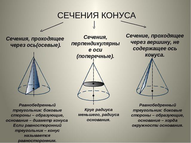 СЕЧЕНИЯ КОНУСА Сечения, проходящее через ось(осевые). Сечения, перпендикулярн...