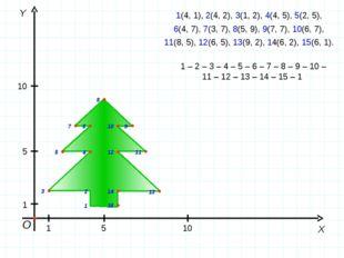 О Y X 1 5 10 1 5 10 1(4, 1), 2(4, 2), 3(1, 2), 4(4, 5), 5(2, 5), 6(4, 7), 7(3
