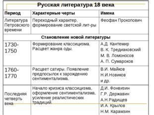 Русская литература 18 века ПериодХарактерные чертыИмена Литература Петровс