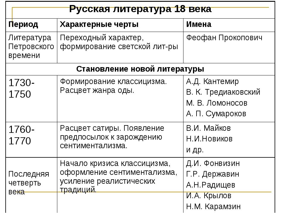 Русская литература 18 века ПериодХарактерные чертыИмена Литература Петровс...