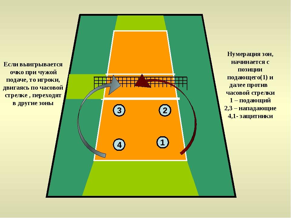 3 2 4 1 Нумерация зон, начинается с позиции подающего(1) и далее против часов...