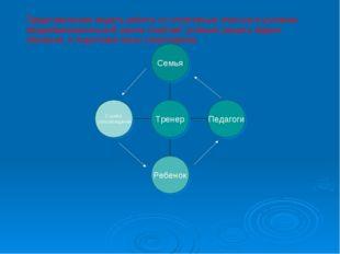 Представленная модель работы со спортивным классом в условиях общеобразовател