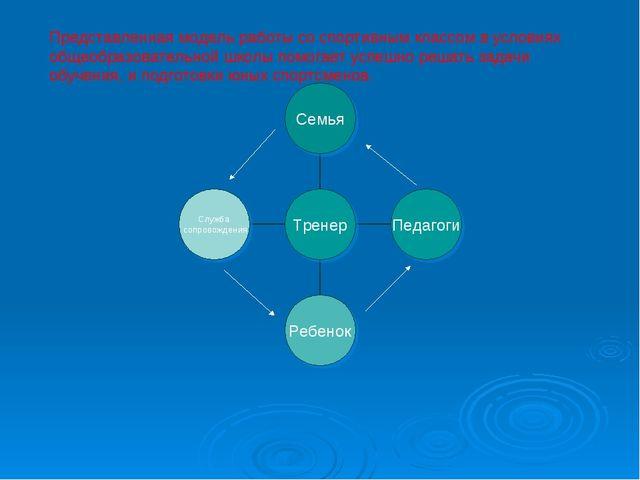 Представленная модель работы со спортивным классом в условиях общеобразовател...