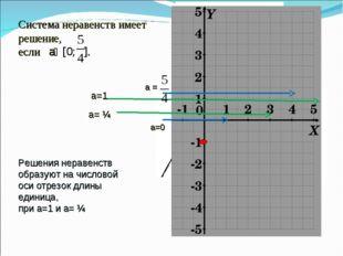 Система неравенств имеет решение, если aϵ [0; ]. а=1 а= ¼ Решения неравенств