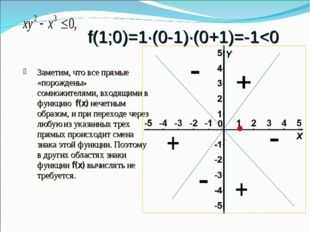 f(1;0)=1∙(0-1)∙(0+1)=-1