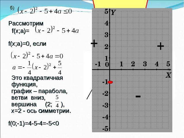 Рассмотрим f(х;а)= f(х;a)=0, если Это квадратичная функция, график – парабола...