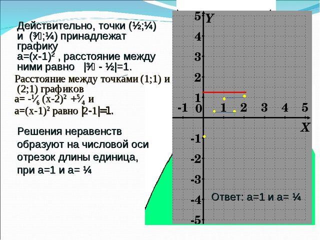 Ответ: а=1 и а= ¼ Действительно, точки (½;¼) и (³∕₂;¼) принадлежат графику а=...