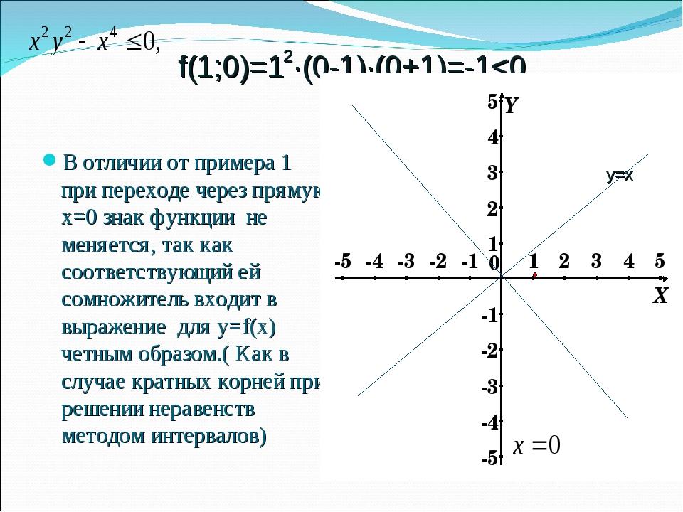 f(1;0)=12∙(0-1)∙(0+1)=-1
