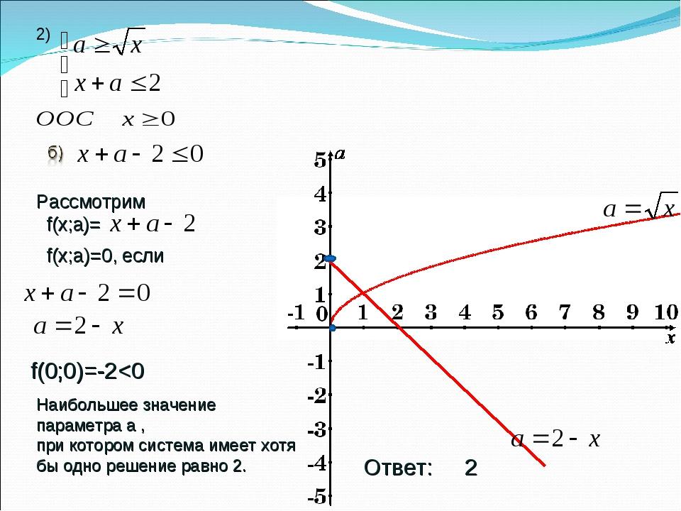 2) Рассмотрим f(х;а)= f(х;a)=0, если f(0;0)=-2
