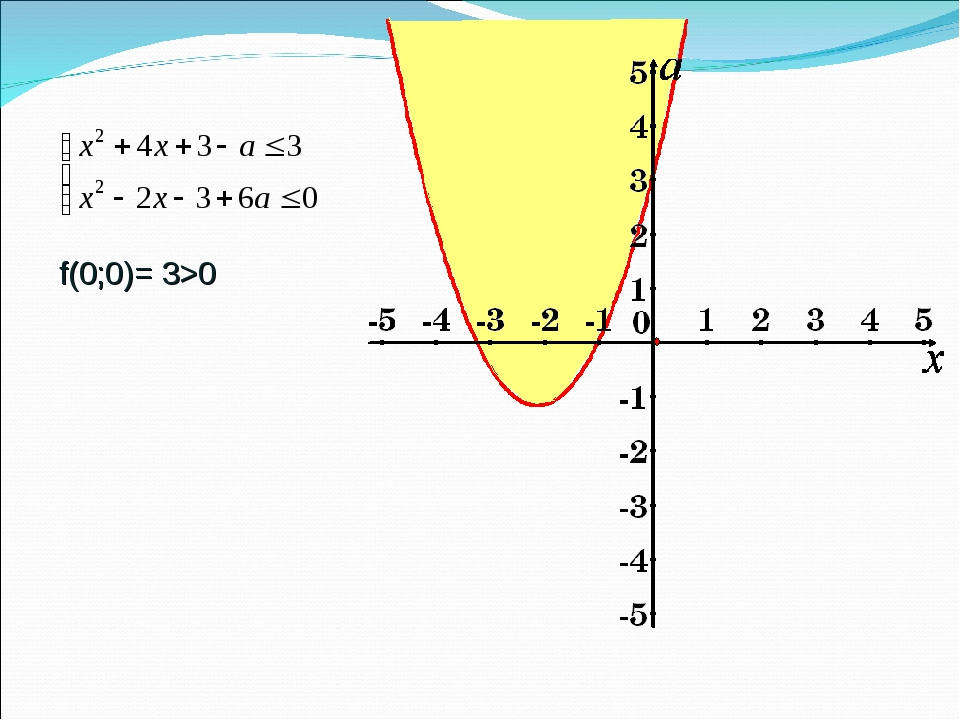 f(0;0)= 3>0
