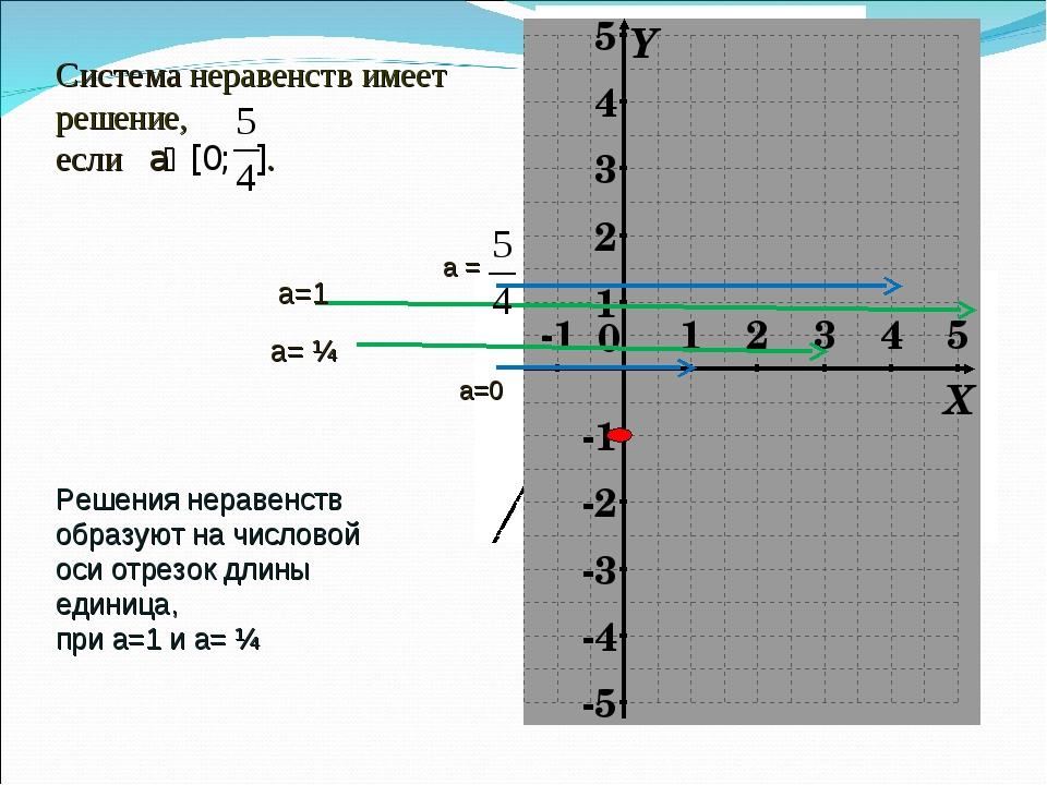 Система неравенств имеет решение, если aϵ [0; ]. а=1 а= ¼ Решения неравенств...