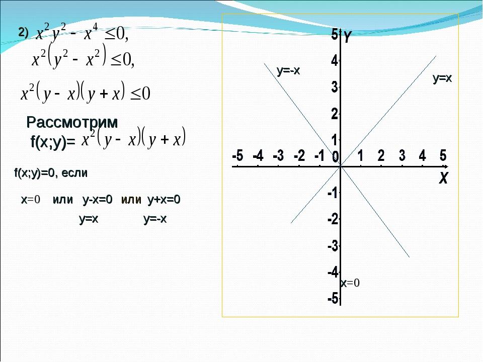 2) Рассмотрим f(х;у)= f(х;у)=0, если х=0 х=0 или у-х=0 или у+х=0 у=х у=х у=-х...