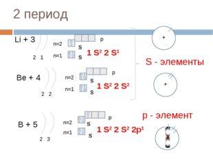 2 период Li + 3 2 1 n=1 n=2 1 S2 2 S1 Be + 4 2 2 n=1 n=2 1 S2 2 S2 B + 5 2 3