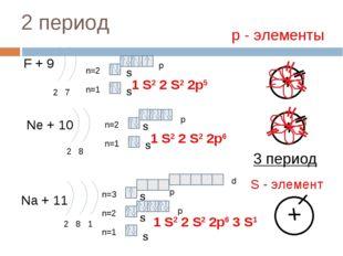 2 период F + 9 2 7 n=1 n=2 Ne + 10 2 8 n=1 n=2 Na + 11 2 8 1 n=1 n=2 1 S2 2 S