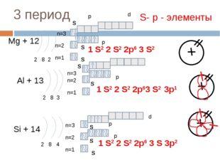3 период Mg + 12 2 8 2 n=1 n=2 Al + 13 2 8 3 n=1 n=2 Si + 14 2 8 4 n=1 n=2 1