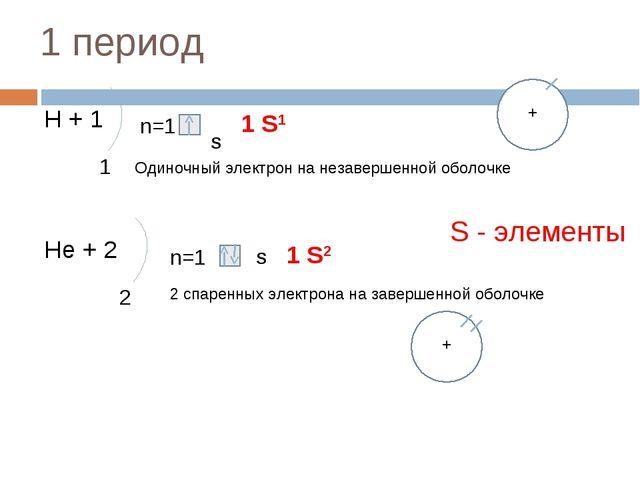 1 период Н + 1 1 n=1 S 1 S1 Нe + 2 2 n=1 S 1 S2 Одиночный электрон на незавер...