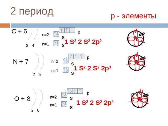 2 период С + 6 2 4 n=1 n=2 N + 7 2 5 n=1 n=2 O + 8 2 6 n=1 n=2 1 S2 2 S2 2p4...