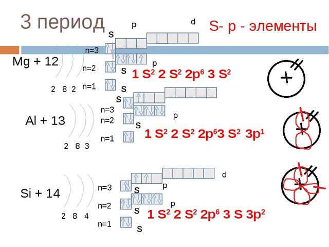 3 период Mg + 12 2 8 2 n=1 n=2 Al + 13 2 8 3 n=1 n=2 Si + 14 2 8 4 n=1 n=2 1...