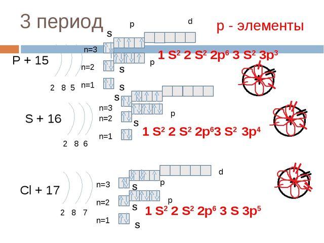 3 период P + 15 2 8 5 n=1 n=2 S + 16 2 8 6 n=1 n=2 Cl + 17 2 8 7 n=1 n=2 1 S2...