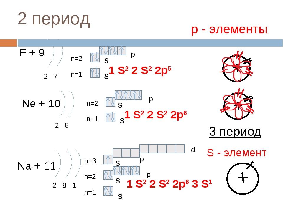 2 период F + 9 2 7 n=1 n=2 Ne + 10 2 8 n=1 n=2 Na + 11 2 8 1 n=1 n=2 1 S2 2 S...