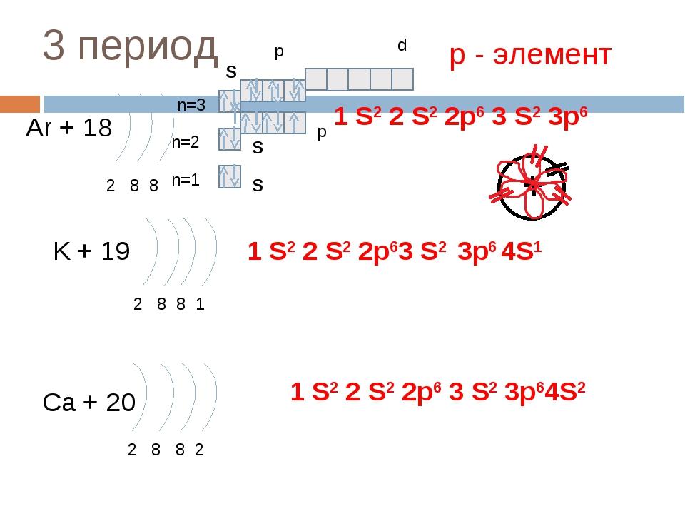 3 период Ar + 18 2 8 8 n=1 n=2 K + 19 2 8 8 1 Ca + 20 2 8 8 2 1 S2 2 S2 2p6 3...
