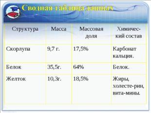 СтруктураМассаМассовая доляХимичес-кий состав Скорлупа9,7 г.17,5%Карбон