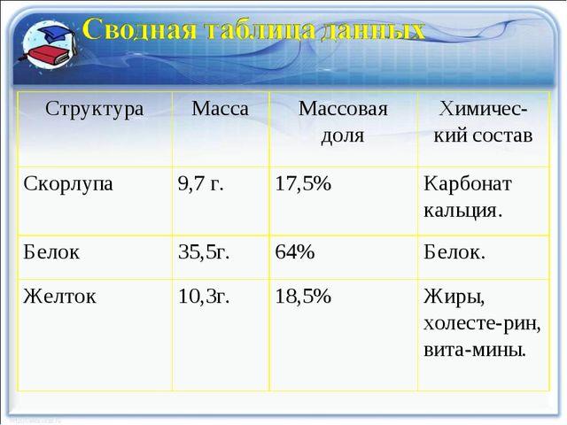 СтруктураМассаМассовая доляХимичес-кий состав Скорлупа9,7 г.17,5%Карбон...