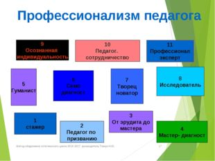 Профессионализм педагога 5 Гуманист 10 Педагог. сотрудничество 8 Исследовател