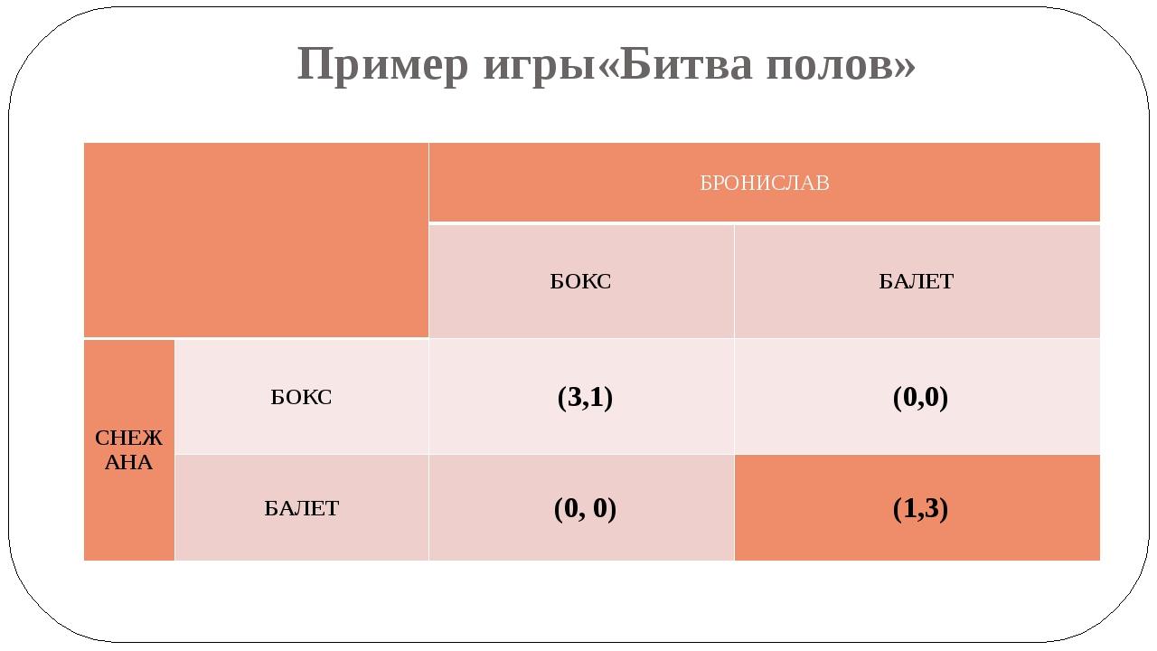 Пример игры«Битва полов» БРОНИСЛАВ БОКС БАЛЕТ СНЕЖАНА БОКС (3,1) (0,0) БАЛЕТ...
