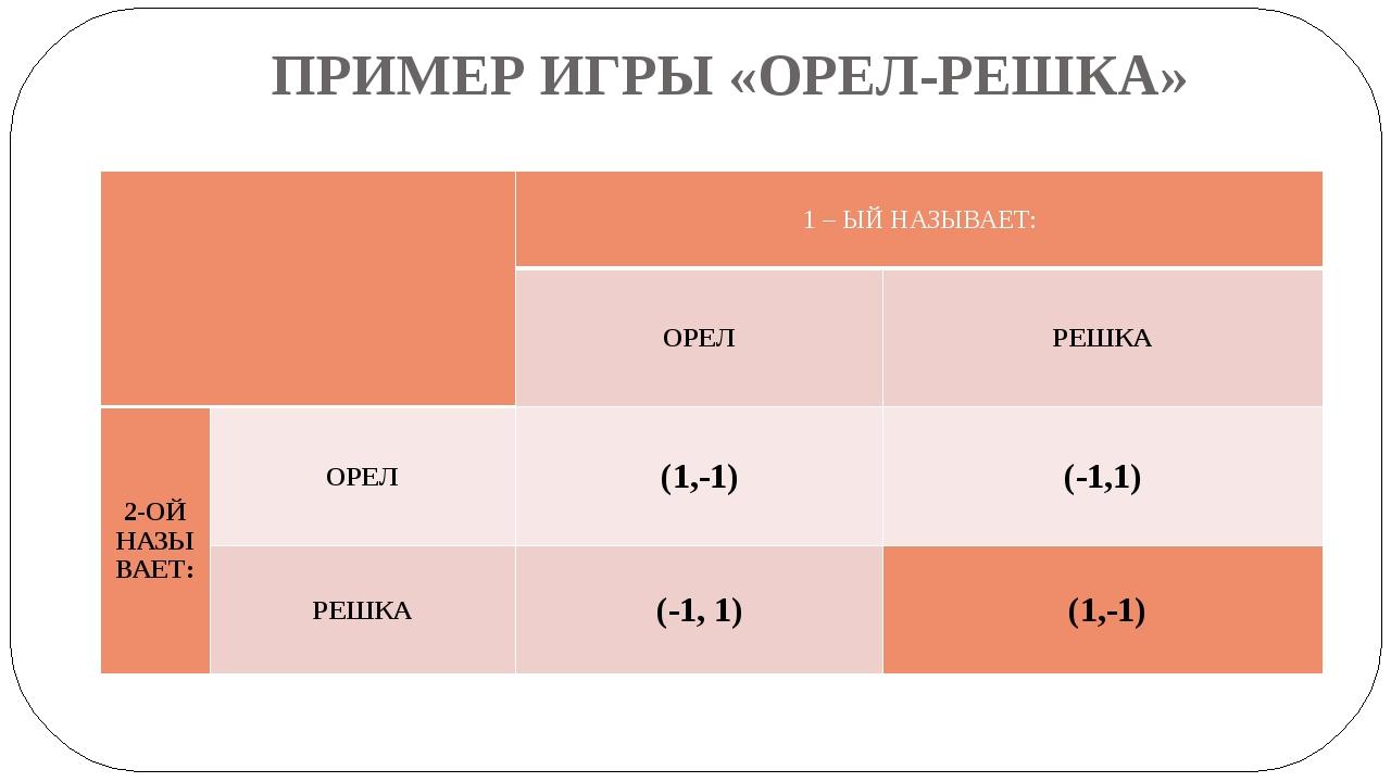 ПРИМЕР ИГРЫ «ОРЕЛ-РЕШКА» 1 – ЫЙНАЗЫВАЕТ: ОРЕЛ РЕШКА 2-ОЙ НАЗЫВАЕТ: ОРЕЛ (1,-1...