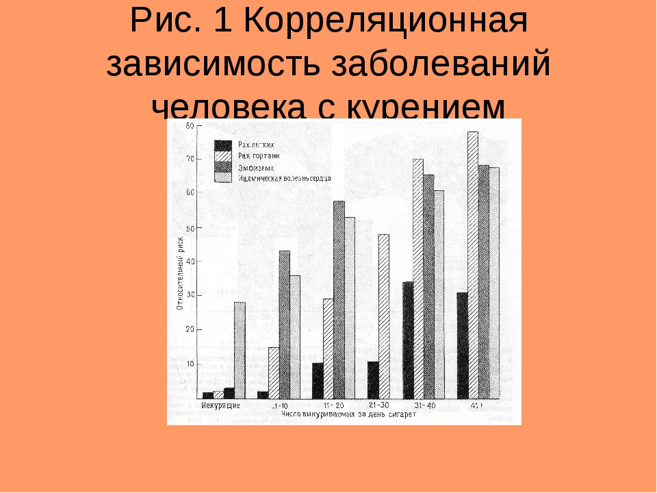 Рис. 1 Корреляционная зависимость заболеваний человека с курением