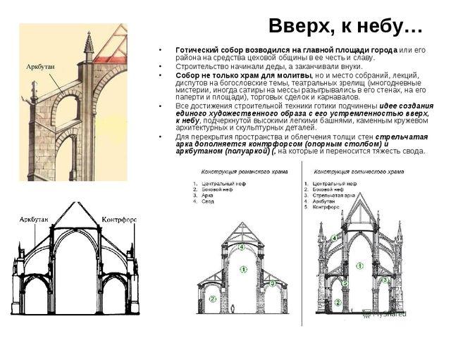 Вверх, к небу… Готический собор возводился на главной площади города или его...
