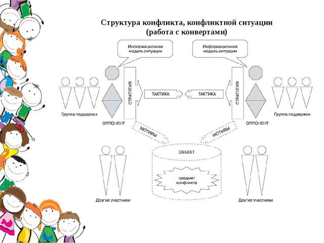 Структура конфликта, конфликтной ситуации (работа с конвертами)