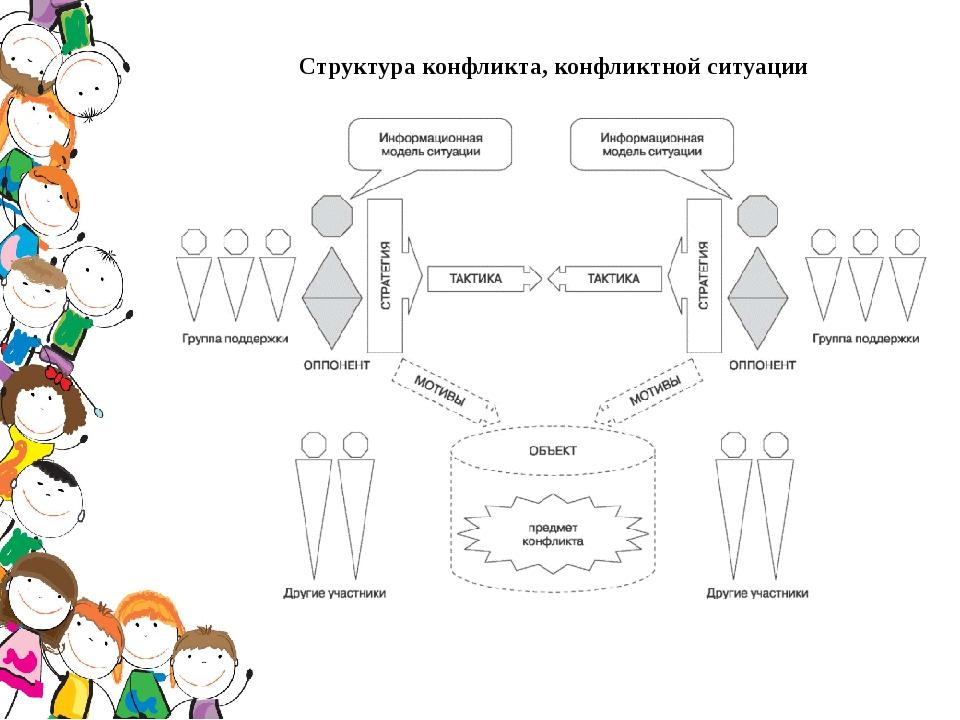 Структура конфликта, конфликтной ситуации