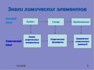 Знаки химических элементов Русский язык Химический язык Буквы Слова Предложен