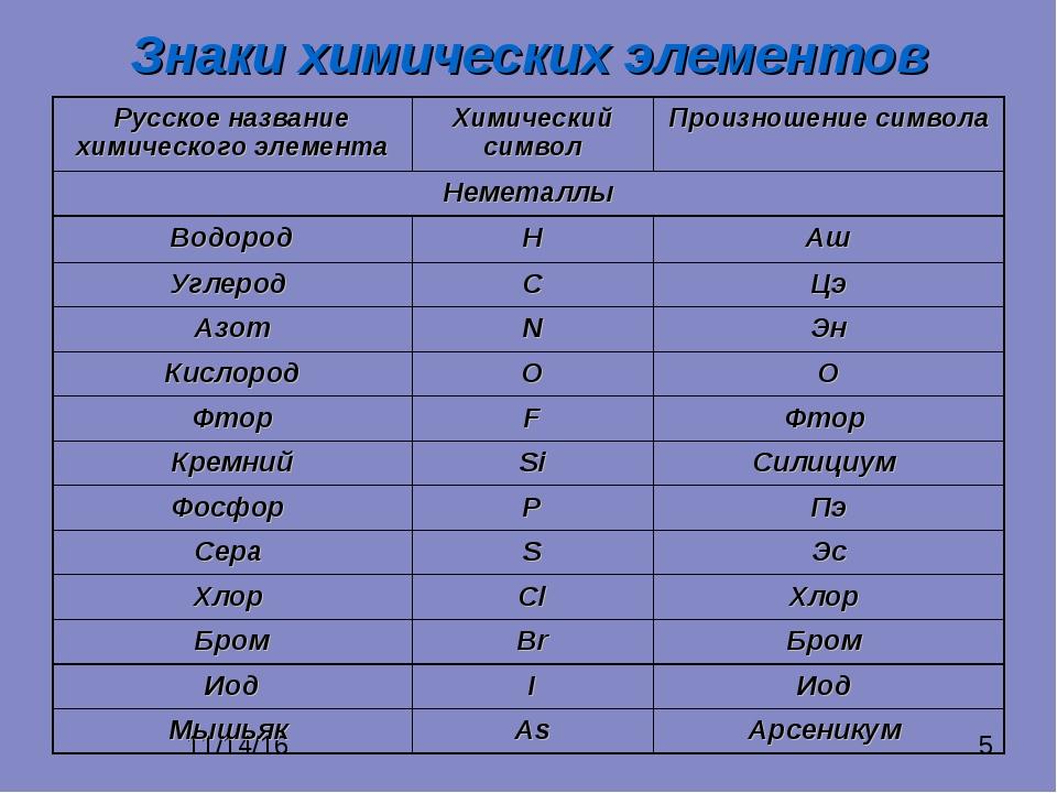 Картинки химических элементов название символ