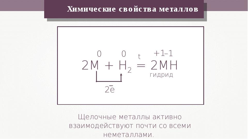 Химические свойства металлов Щелочные металлы активно взаимодействуют почти...