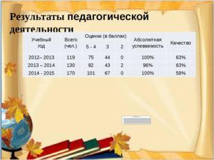 Результаты педагогической деятельности Учебный год Всего (чел.) Оценки (в ба