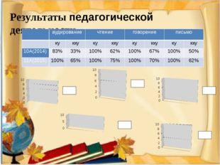 Результаты педагогической деятельности  аудирование чтение говорение письмо