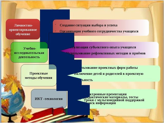 Личностно-ориентированное обучение Создание ситуации выбора и успеха Организ...