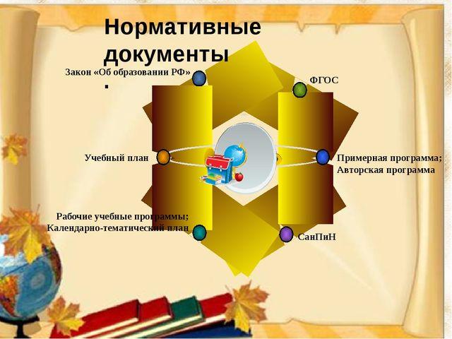 Нормативные документы . ФГОС Закон «Об образовании РФ» Примерная программа;...