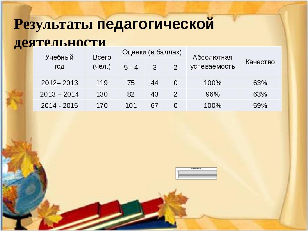 Результаты педагогической деятельности Учебный год Всего (чел.) Оценки (в ба...