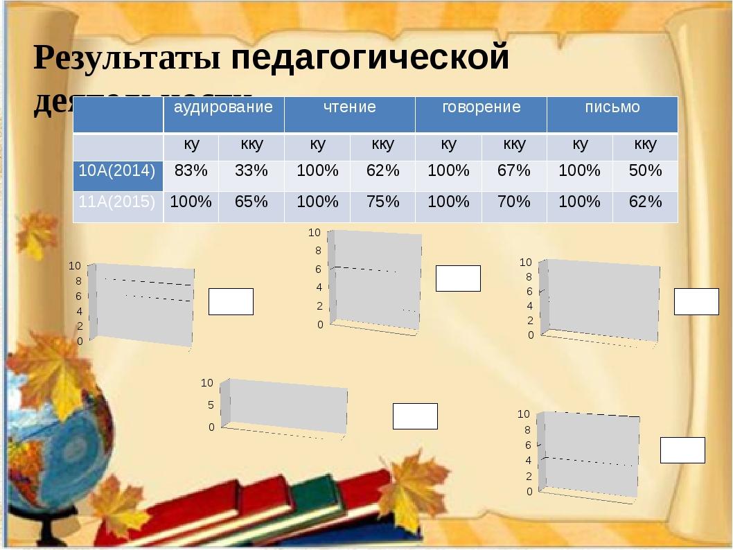 Результаты педагогической деятельности  аудирование чтение говорение письмо...