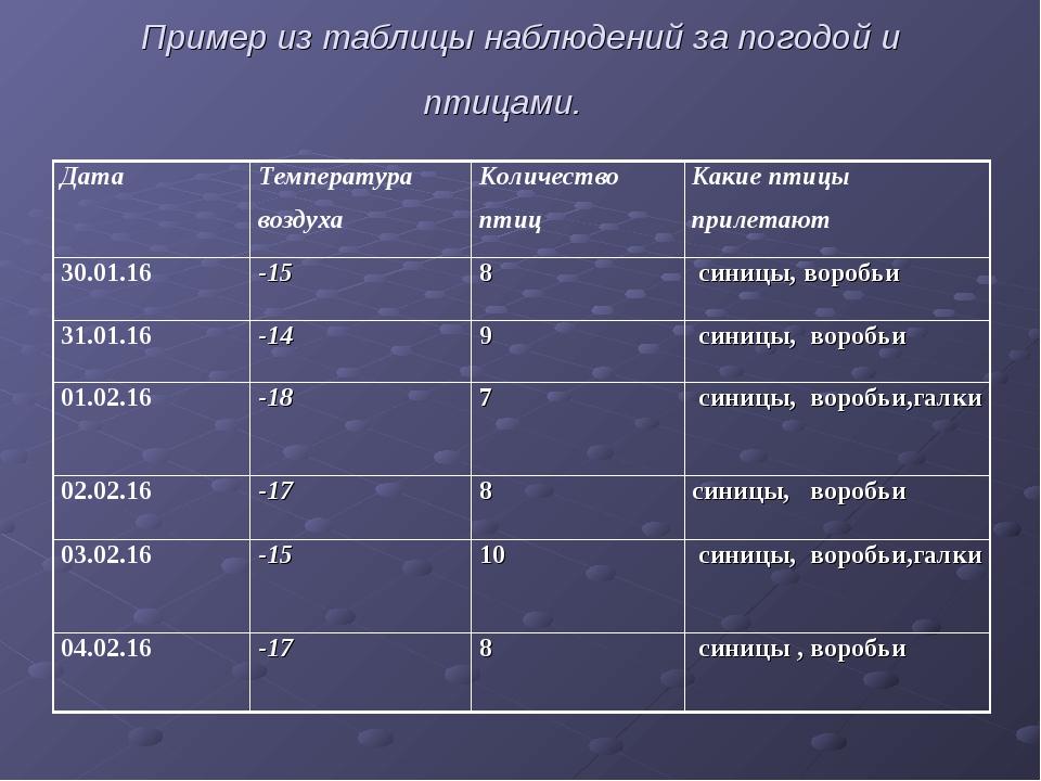 Пример из таблицы наблюдений за погодой и птицами. ДатаТемпература воздухаК...