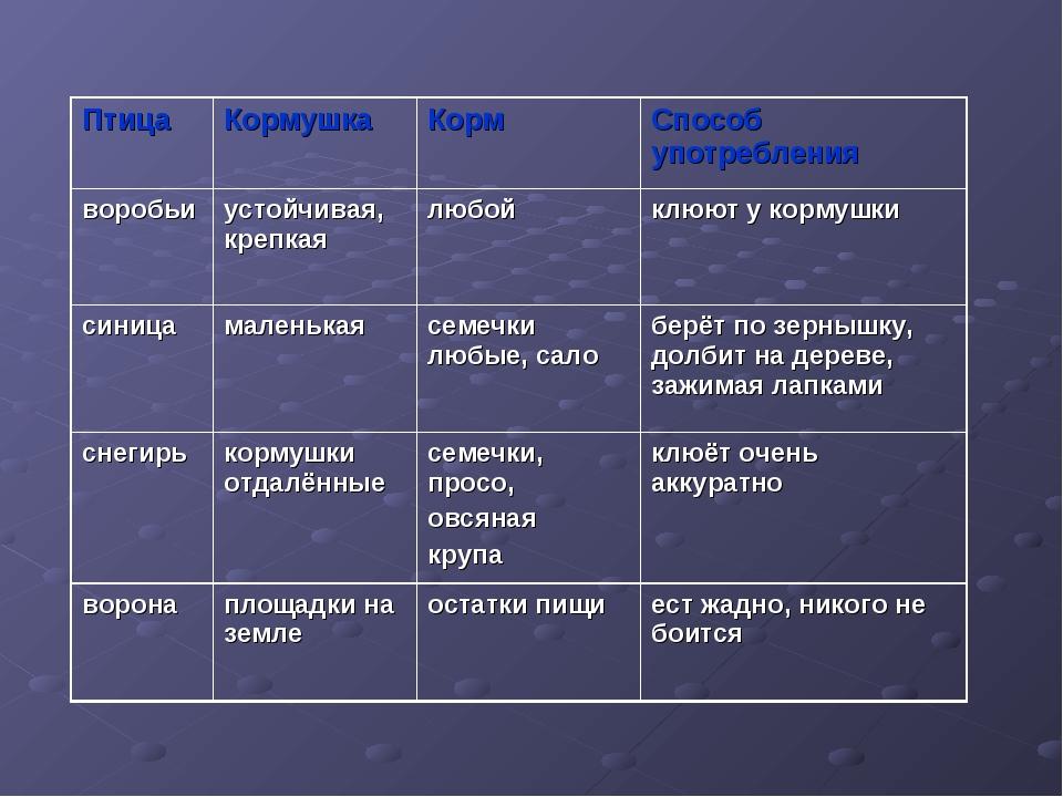 ПтицаКормушкаКормСпособ употребления воробьиустойчивая, крепкаялюбойклю...