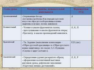 Этапы урокаМетоды и приемы познавательной деятельностиФормируемые УУД Орган